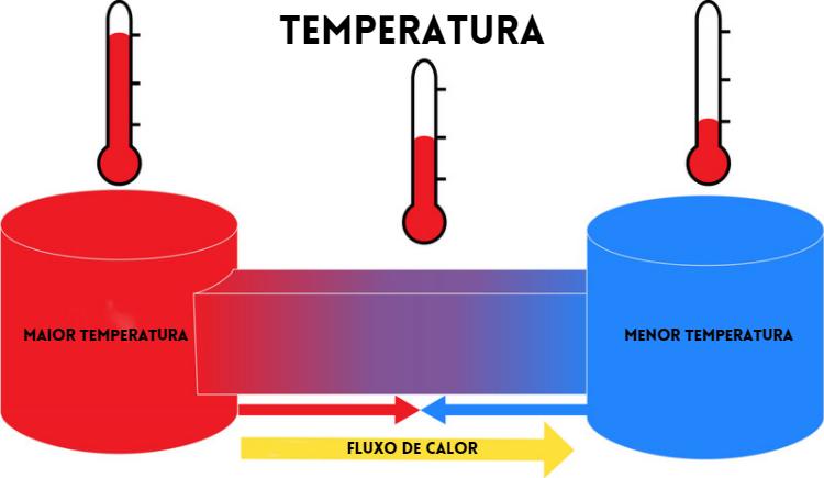 Sistema termodinâmico em que há fluxo de calor entre um corpo com maior temperatura e outro com menor temperatura.