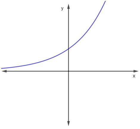 Gráfico de uma função exponencial crescente