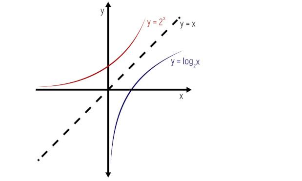 Gráfico mostra função exponencial e logarítmica.