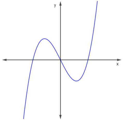 Gráfico de uma função do 3º grau