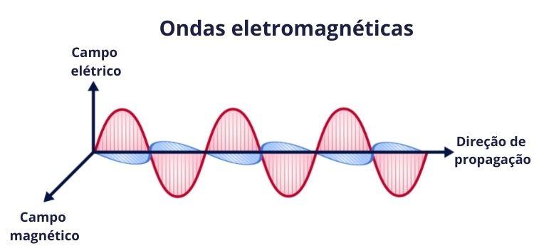 As ondas eletromagnéticas são ondas formadas pela oscilação de um campo elétrico e magnético perpendiculares entre si.