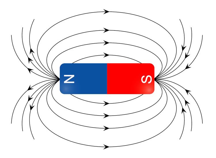 Linhas de campo magnético saindo do polo norte e entrando no polo sul em um ímã.