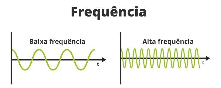 Ilustração do aspecto de uma onda com baixa frequência e outra em alta frequência.