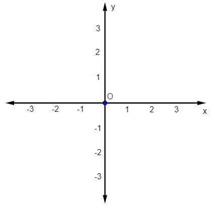 Plano cartesiano enumerado de -3 a 3 e com a marcação da origem, ponto O (0,0).