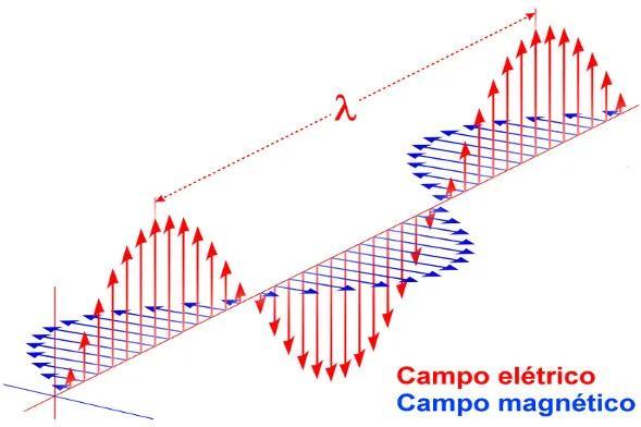 Representação da composição de uma onda eletromagnética, formada pela oscilação de um campo elétrico e um magnético