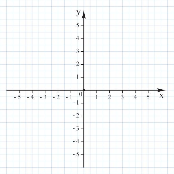 O plano cartesiano é formado por duas retas perpendiculares enumeradas.