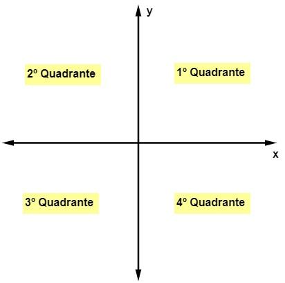 Plano cartesiano não enumerado apresentando os nomes dos quadrantes.