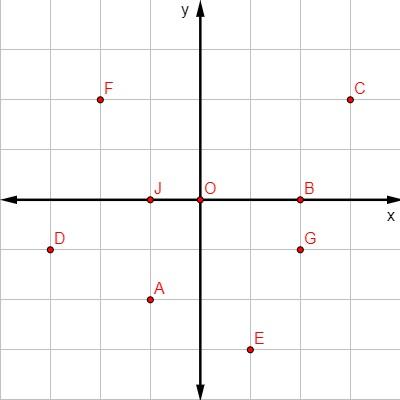 Plano cartesiano desenhado em fundo quadriculado com marcações de diferentes pontos.