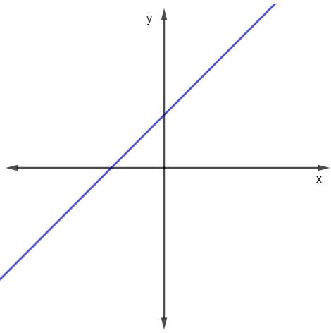 Representação gráfica da função f(x) = x+1