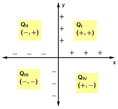 Plano cartesiano apresentando os sinais para x e y em cada quadrante.