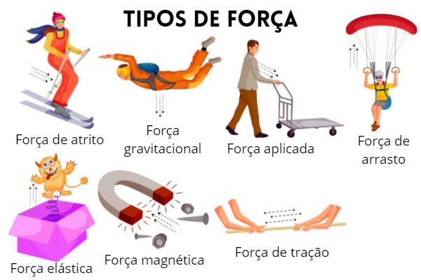 Representação de tipos de forças existentes (tema principal da dinâmica).