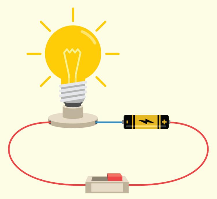 Representação de um circuito, com a bateria fazendo o papel da tensão elétrica.