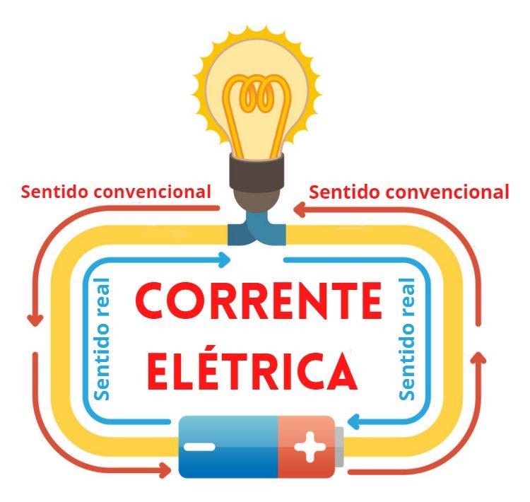 Representação do sentido real e convencional da corrente elétrica com condutor.