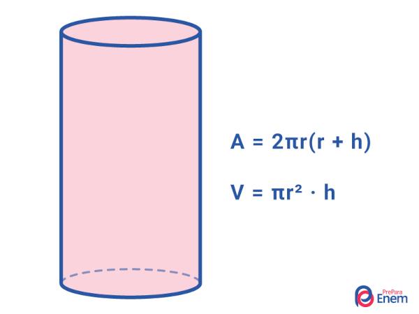 Ilustração traz exemplo de cilindro e as fórmulas para cálculo de área e volume desse sólido geométrico.