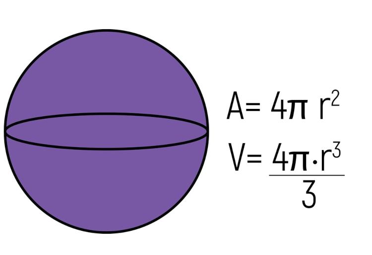 Ilustração traz exemplo de esfera e as fórmulas para cálculo de área e volume desse sólido geométrico