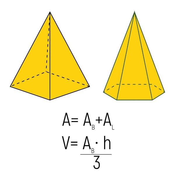 Ilustração traz dois exemplos de pirâmides e as fórmulas para cálculo de área e volume desse sólido geométrico.
