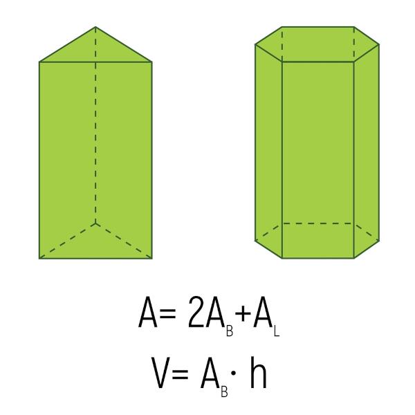 Ilustração traz dois exemplos de prismas e as fórmulas para cálculo de área e volume desse sólido geométrico.
