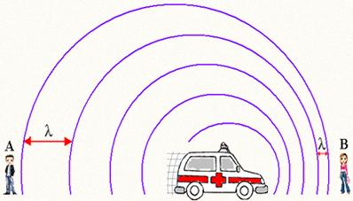 Fonte sonora em movimento. O observador A percebe uma frequência menor do que a emitida pela fonte, que está se afastando. O observador B percebe uma frequência maior