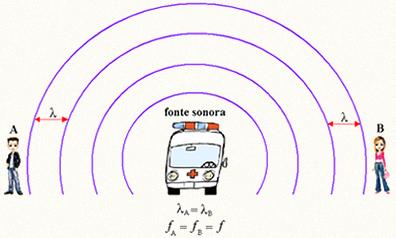 Fonte sonora parada e observadores parados. A frequência emitida pela fonte é igual à frequência percebida pelo observador