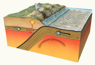Esquema ilustrativo da zona de contato entre duas placas tectônicas