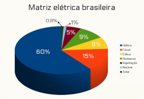 A maior parte da energia elétrica produzida no Brasil é proveniente da energia hidráulica.