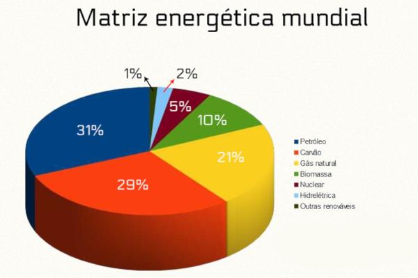 Representação gráfica quantitativa dos recursos energéticos disponíveis na matriz energética mundial.
