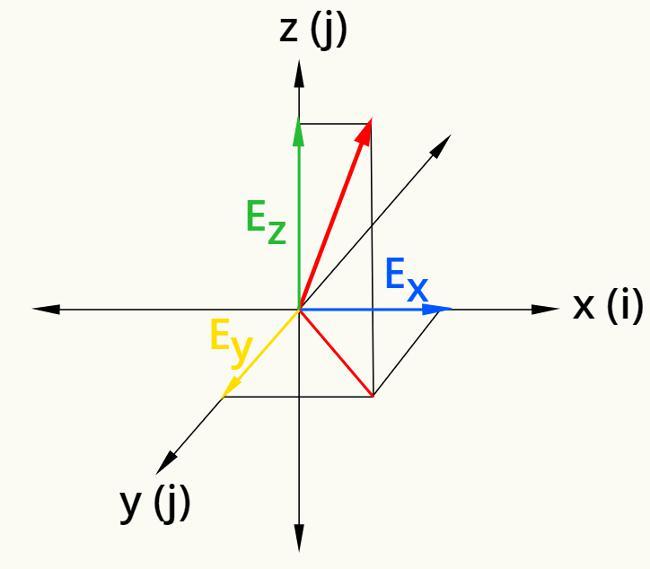Campo elétrico tridimensional