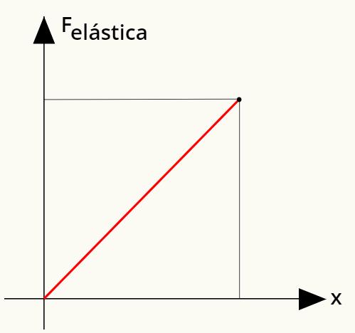 Gráfico da força elástica