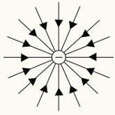 Linhas de força da carga elétrica negativa