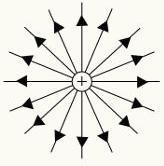 Linhas de força da carga elétrica positiva