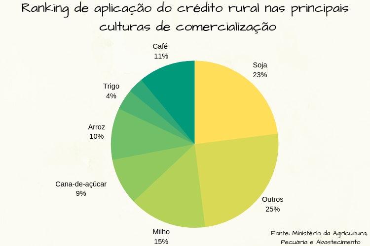 Crédito rural e culturas de comercialização no Brasil