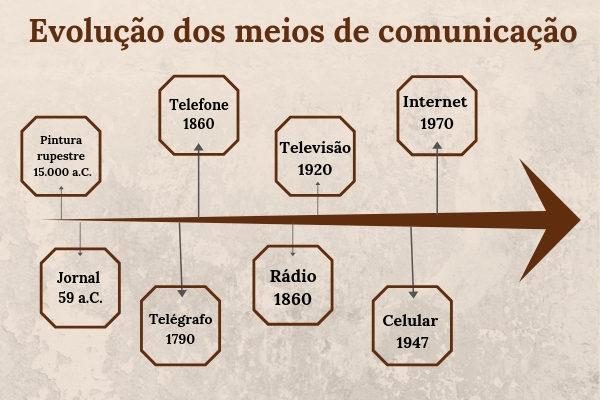 Linha do tempo da evolução dos meios de comunicação