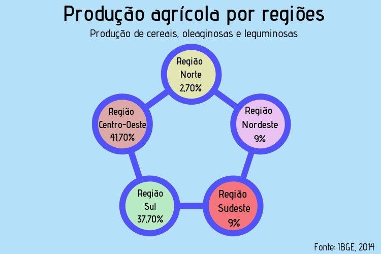 Produção agrícola por regiões