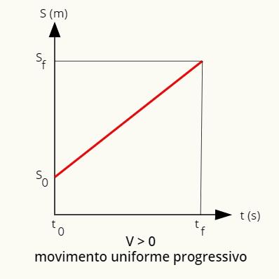 O gráfico da posição no movimento uniforme e progressivo é uma reta ascendente.