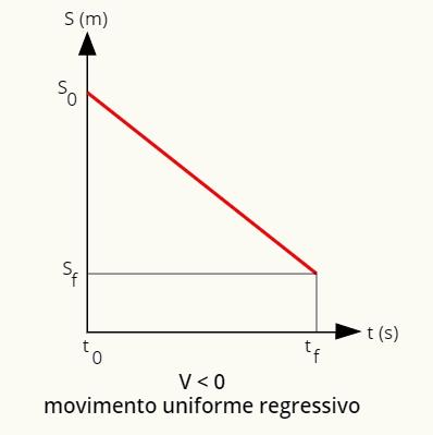 O gráfico da posição para o movimento uniforme e regressivo é uma reta descendente.