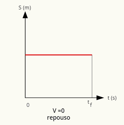No repouso, a posição é dada por uma reta paralela ao eixo horizontal.