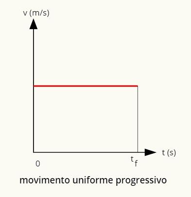 O gráfico do movimento uniforme progressivo é uma reta positiva paralela à horizontal.