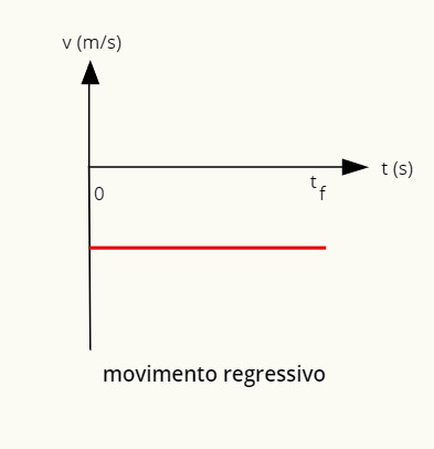O gráfico do movimento regressivo é uma reta negativa paralela à horizontal.