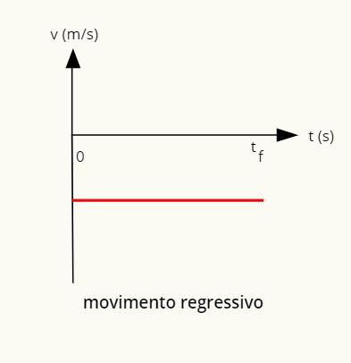 O gráfico do movimento regressivo é uma reta negativa paralela à horizontal.
