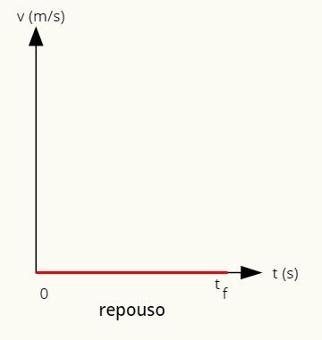 O gráfico que representa o repouso é dado por uma reta sobre o eixo horizontal.