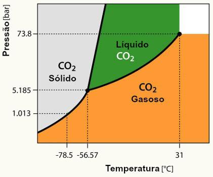 Diagrama de fases alunos online diagrama de fases para o dixido de carbono co2 ccuart Image collections