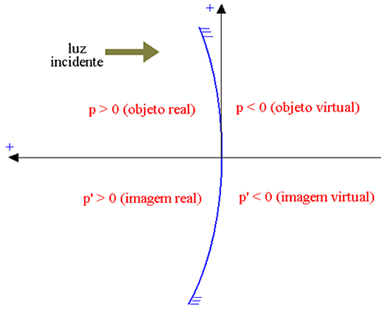 Objeto real: p > 0; objeto virtual: p < 0; imagem real: p' > 0; imagem virtual: p' < 0.