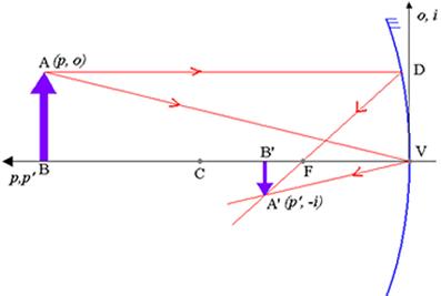 Figura 1 - Pela representação, o é positivo e i é negativo.