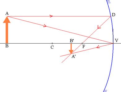 Objeto AB e sua correspondente imagem A'B' em um espelho esférico