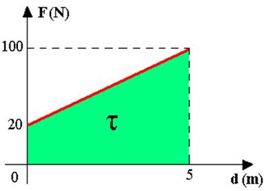 Representação gráfica da força em função do deslocamento