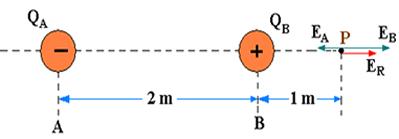 Figura 3: Vetor campo elétrico no ponto M, situado a 4 metros