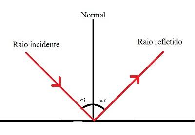 De acordo com as Leis da reflexão, os raios incidente e refletido possuem o mesmo ângulo com a normal à superfície