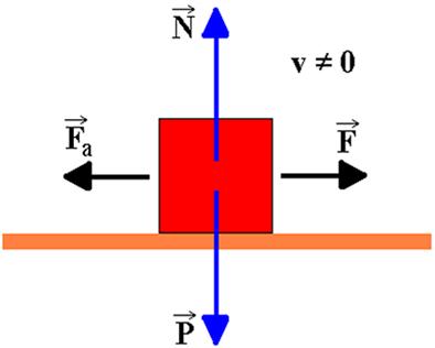 Objeto movendo-se sobre a superfície. A força de atrito dinâmico (cinético) vale μ.N