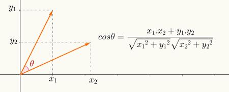 Cálculo do ângulo entre dois vetores utilizando suas componentes