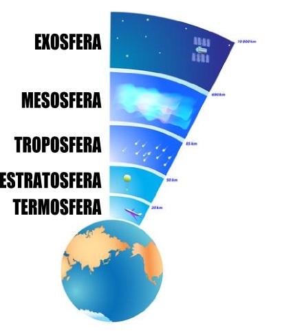Atmosfera Características Da Atmosfera Terrestre